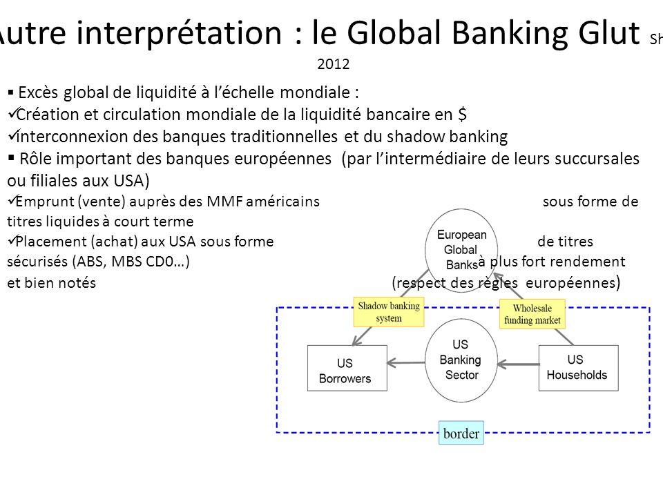Autre interprétation : le Global Banking Glut Shin, 2012 Excès global de liquidité à léchelle mondiale : Création et circulation mondiale de la liquid