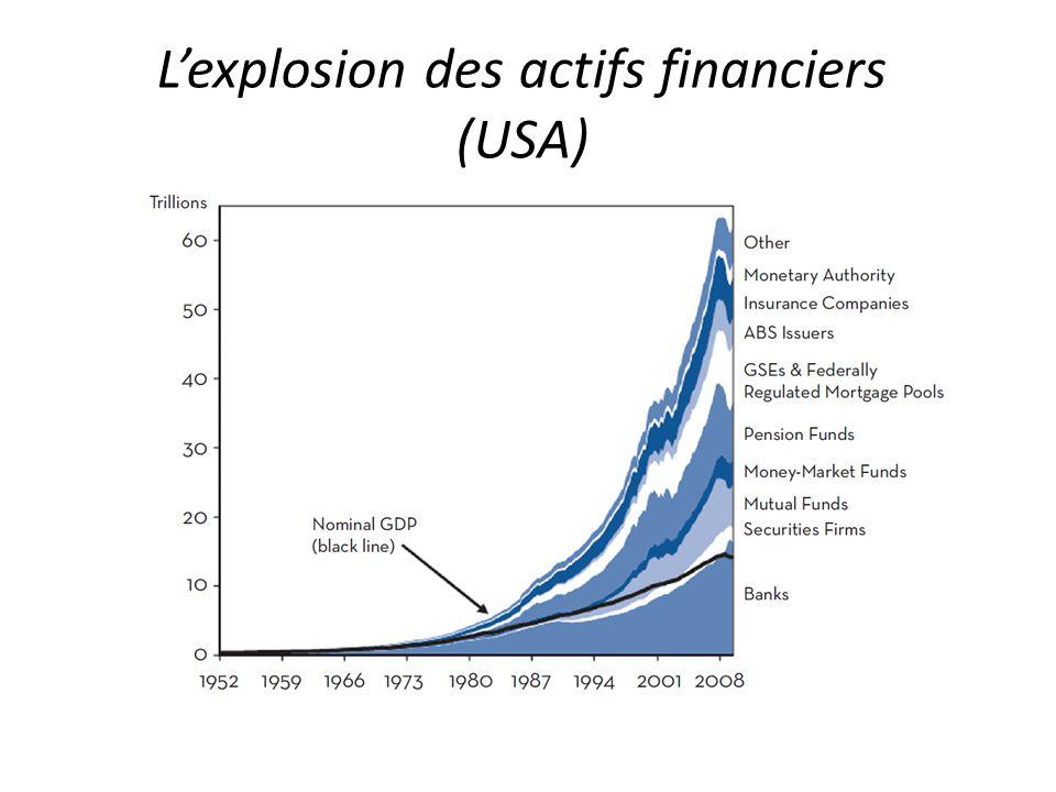 Actifs et Passifs des banques en devises $,,£,¥ (échelle mondiale) SourcesSources BIS