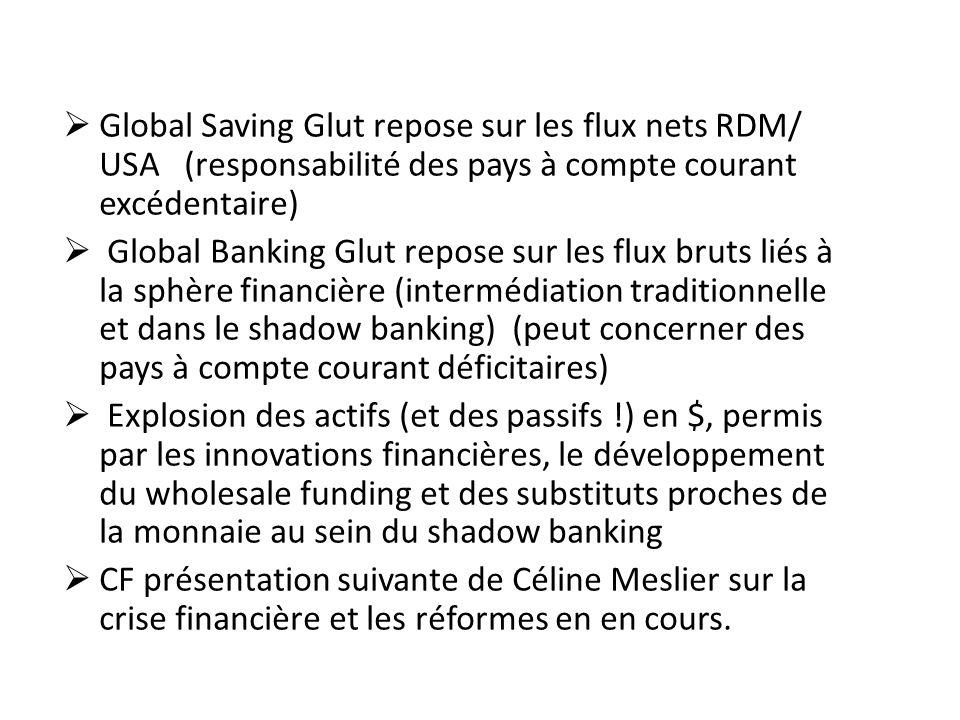 Global Saving Glut repose sur les flux nets RDM/ USA (responsabilité des pays à compte courant excédentaire) Global Banking Glut repose sur les flux b