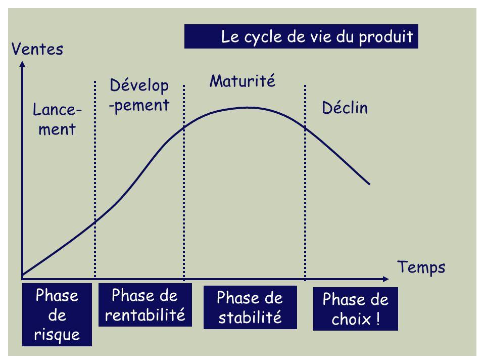 Ventes Temps Lance- ment Dévelop -pement Maturité Déclin Phase de risque Phase de rentabilité Phase de stabilité Phase de choix ! Le cycle de vie du p