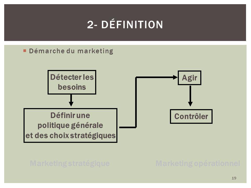 Démarche du marketing 19 2- DÉFINITION Détecter les besoins Définir une politique générale et des choix stratégiques Agir Contrôler Marketing stratégi