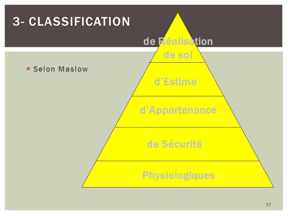 Selon Maslow 27 3- CLASSIFICATION Physiologiques de Sécurité dAppartenance dEstime de Réalisation de soi