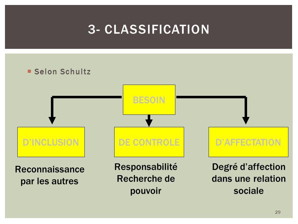 Selon Schultz 29 3- CLASSIFICATION BESOIN DINCLUSIONDE CONTROLEDAFFECTATION Reconnaissance par les autres Responsabilité Recherche de pouvoir Degré da