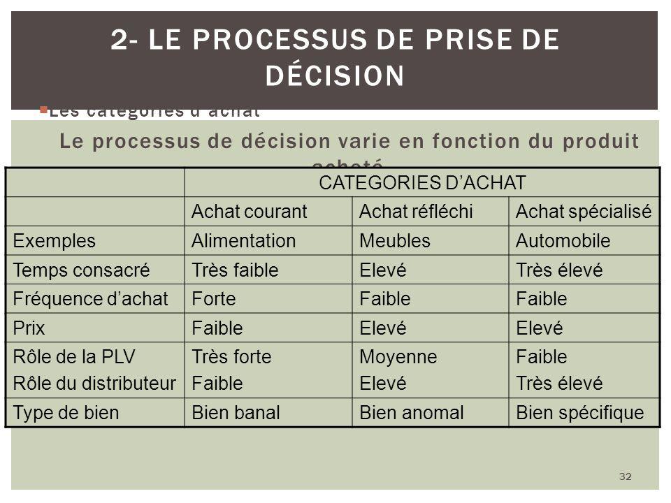 Les catégories dachat Le processus de décision varie en fonction du produit acheté 32 2- LE PROCESSUS DE PRISE DE DÉCISION CATEGORIES DACHAT Achat cou