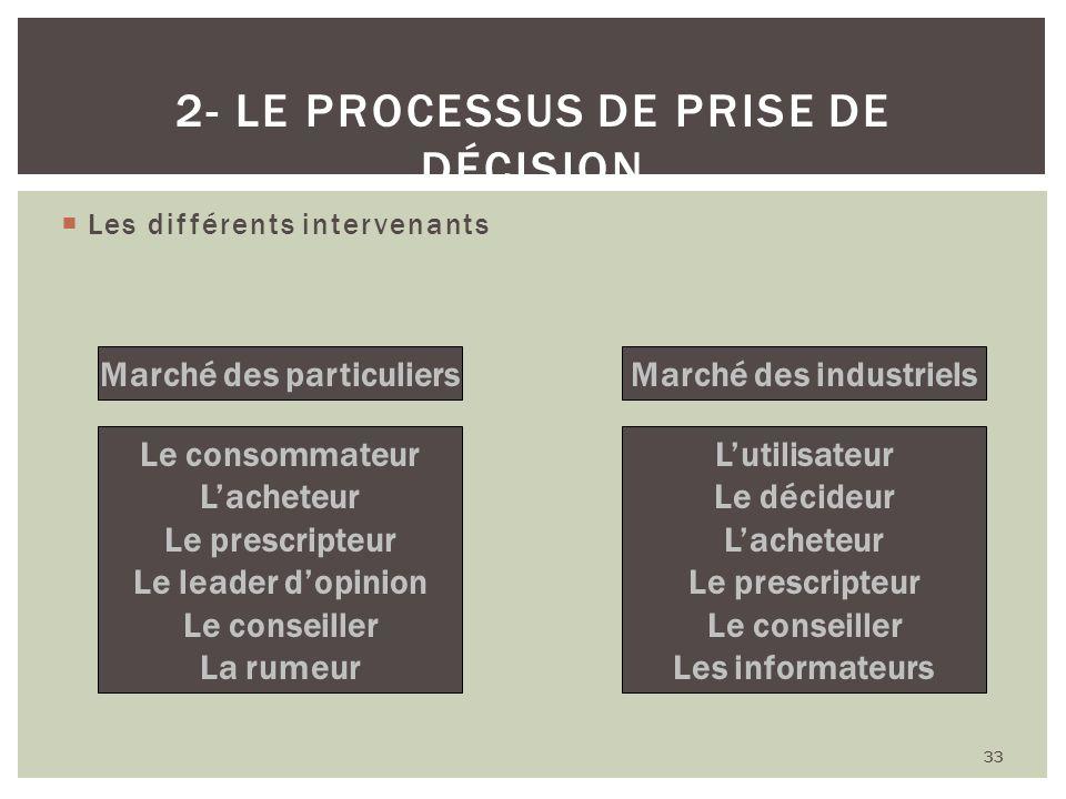 Les différents intervenants 33 2- LE PROCESSUS DE PRISE DE DÉCISION Marché des particuliersMarché des industriels Le consommateur Lacheteur Le prescri