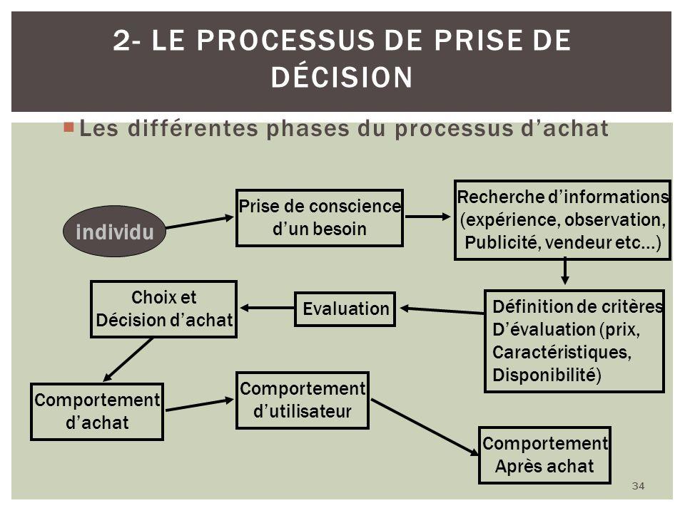 Les différentes phases du processus dachat 34 2- LE PROCESSUS DE PRISE DE DÉCISION individu Prise de conscience dun besoin Recherche dinformations (ex