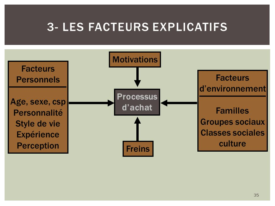 35 3- LES FACTEURS EXPLICATIFS Processus dachat Facteurs Personnels Age, sexe, csp Personnalité Style de vie Expérience Perception Facteurs denvironne