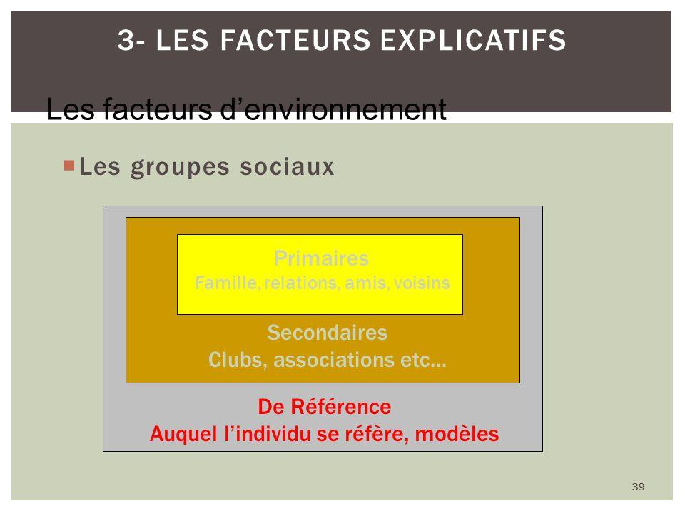 Les groupes sociaux 39 3- LES FACTEURS EXPLICATIFS Primaires Famille, relations, amis, voisins Secondaires Clubs, associations etc… De Référence Auque