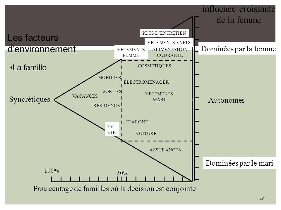 40 100% 50% Pourcentage de familles où la décision est conjointe Dominées par la femme Dominées par le mari Autonomes Syncrétiques influence croissant