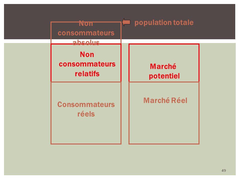 49 Marché Réel Marché potentiel Non consommateurs relatifs Consommateurs réels Non consommateurs absolus population totale
