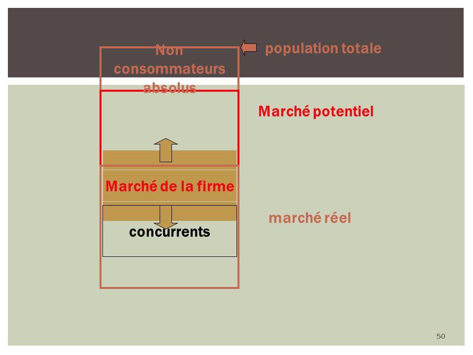 50 Marché de la firme Marché potentiel marché réel Non consommateurs absolus population totale Marché de la firme concurrents