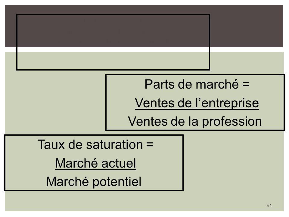 Taux de pénétration = nombre de clients réels nombre de clients potentiels 51 Parts de marché = Ventes de lentreprise Ventes de la profession Taux de