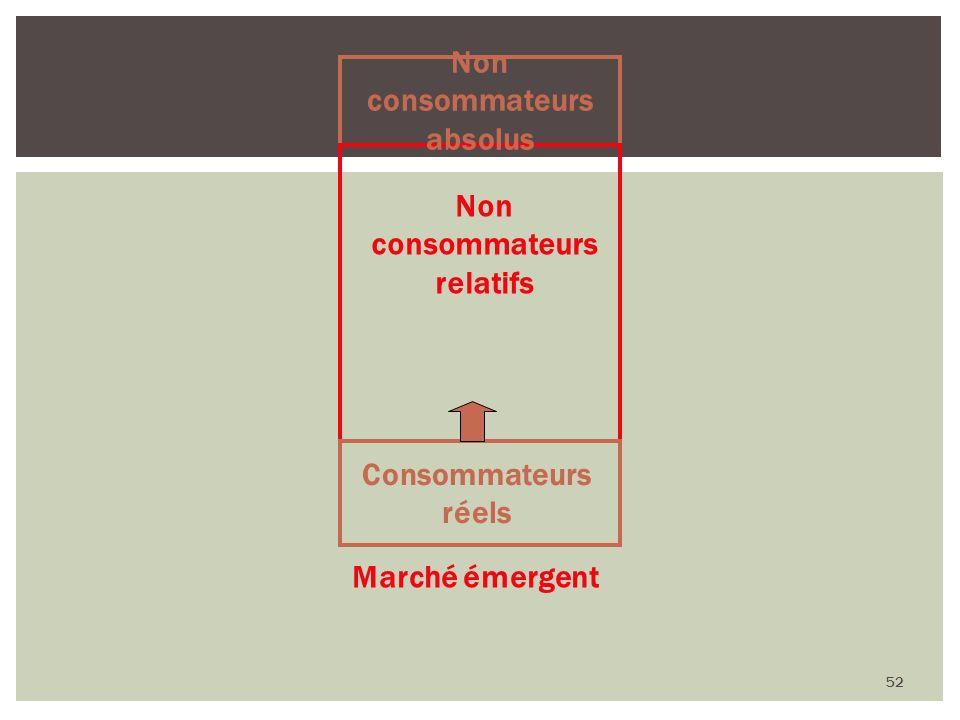 52 Non consommateurs relatifs Consommateurs réels Non consommateurs absolus Marché émergent