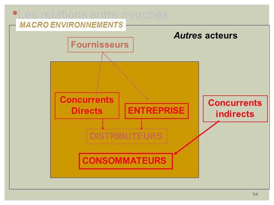 54 ENTREPRISE Concurrents Directs Fournisseurs DISTRIBUTEURS CONSOMMATEURS Concurrents indirects Autres acteurs MACRO ENVIRONNEMENTS Les relations ent