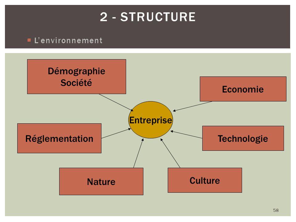 Lenvironnement 58 2 - STRUCTURE Entreprise Démographie Société Economie Technologie Culture Nature Réglementation
