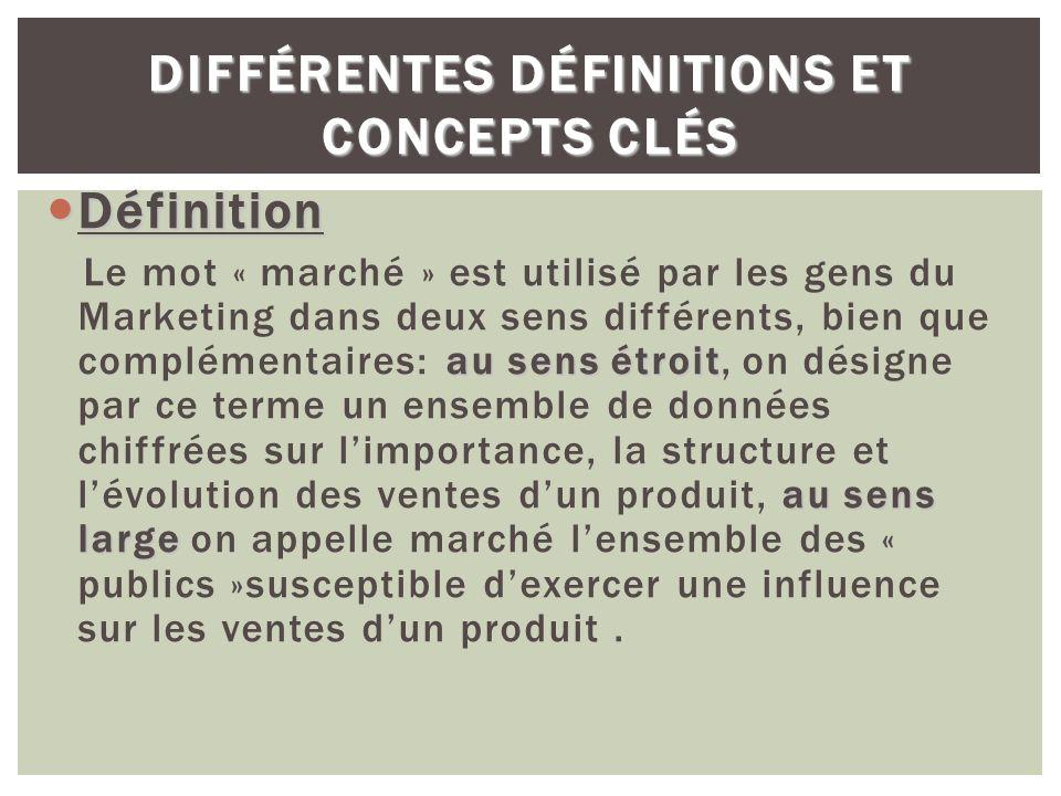 DIFFÉRENTES DÉFINITIONS ET CONCEPTS CLÉS Définition Définition au sens étroit au sens large Le mot « marché » est utilisé par les gens du Marketing da