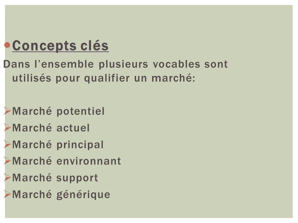 Concepts clés Concepts clés Dans lensemble plusieurs vocables sont utilisés pour qualifier un marché: Marché potentiel Marché actuel Marché principal