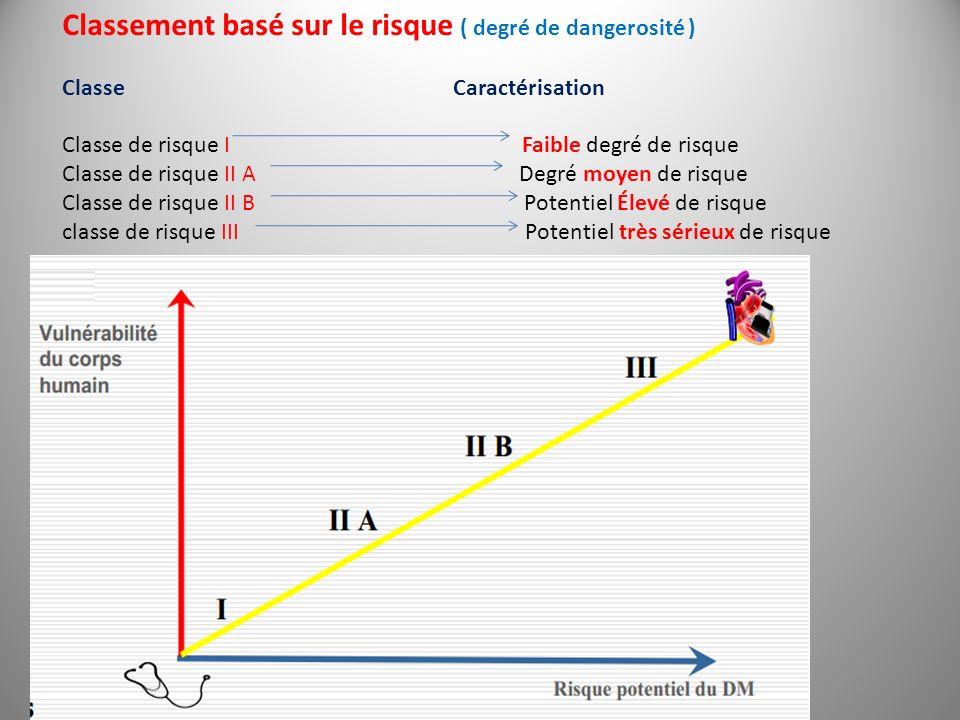 Classement basé sur le risque ( degré de dangerosité ) Classe Caractérisation Classe de risque I Faible degré de risque Classe de risque II A Degré mo