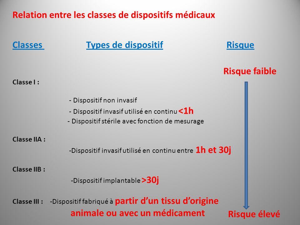 Relation entre les classes de dispositifs médicaux Classes Types de dispositif Risque Classe I : - Dispositif non invasif - Dispositif invasif utilisé