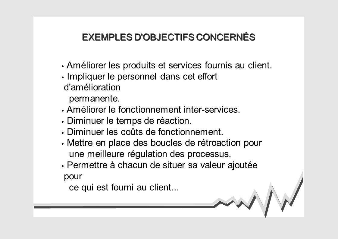 EXEMPLES D OBJECTIFS CONCERNÉS Améliorer les produits et services fournis au client.