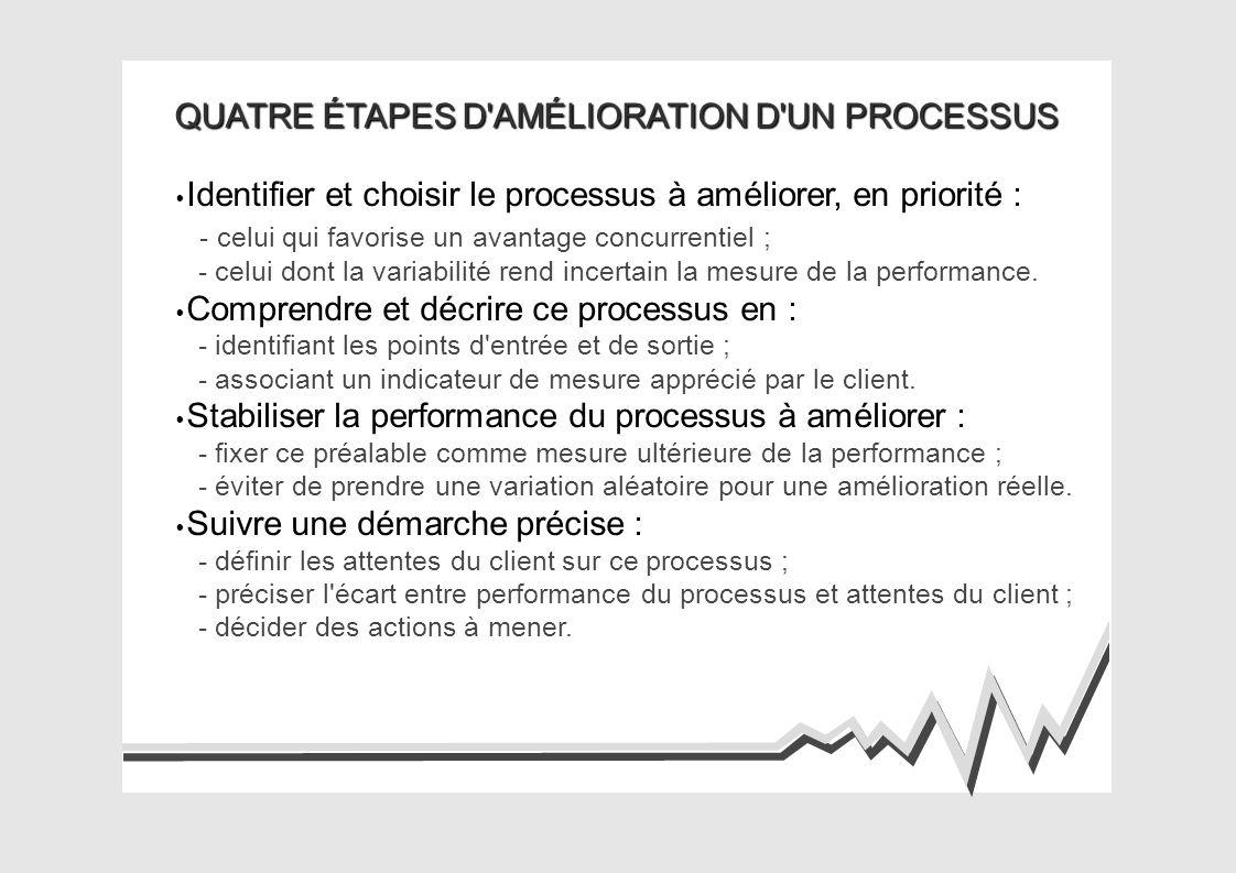 QUATRE ÉTAPES D AMÉLIORATION D UN PROCESSUS Identifier et choisir le processus à améliorer, en priorité : - celui qui favorise un avantage concurrentiel ; - celui dont la variabilité rend incertain la mesure de la performance.