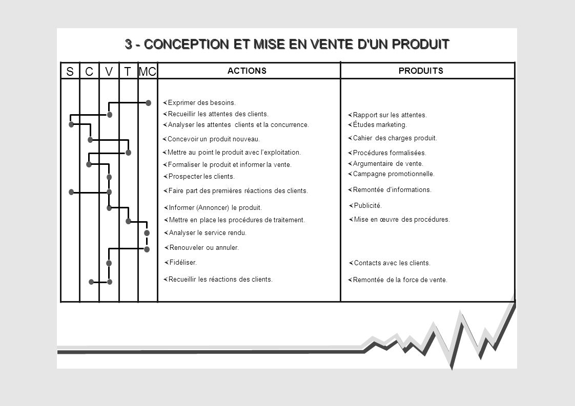 3 - CONCEPTION ET MISE EN VENTE D UN PRODUIT ACTIONSPRODUITS CSVTMC Exprimer des besoins.