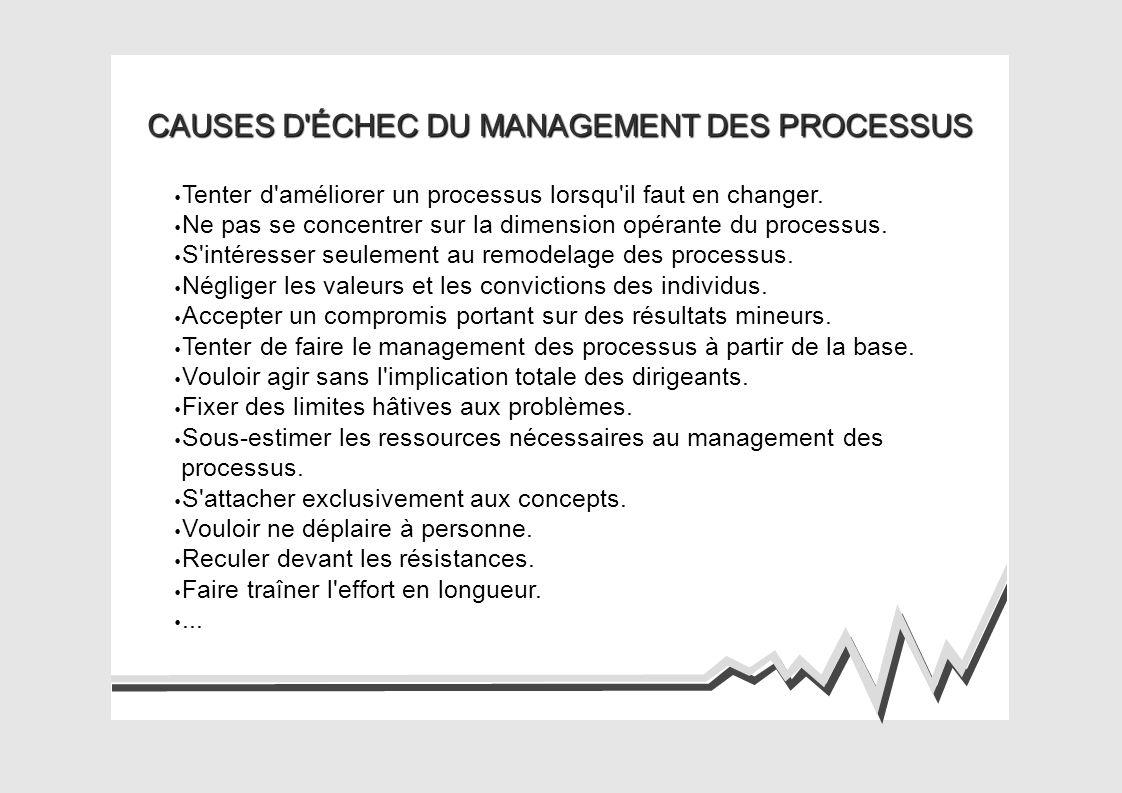 CAUSES D ÉCHEC DU MANAGEMENT DES PROCESSUS Tenter d améliorer un processus lorsqu il faut en changer.