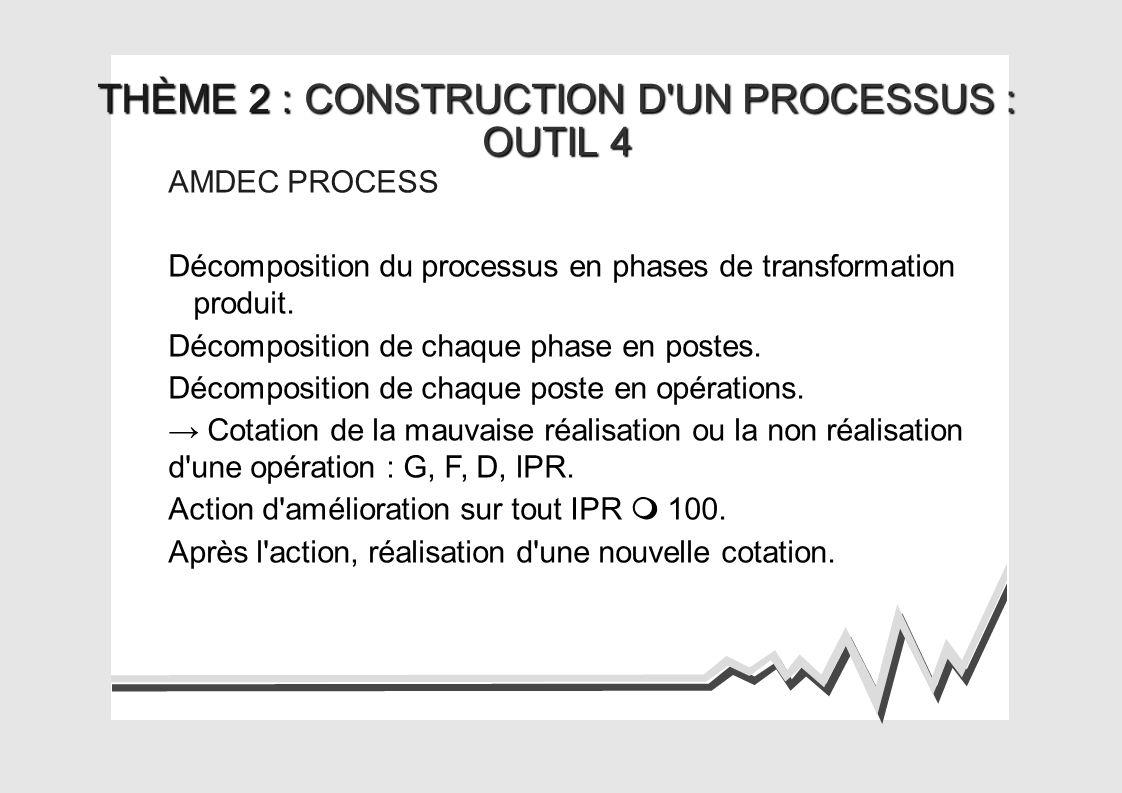 THÈME 2 : CONSTRUCTION D UN PROCESSUS : OUTIL 4 AMDEC PROCESS Décomposition du processus en phases de transformation produit.