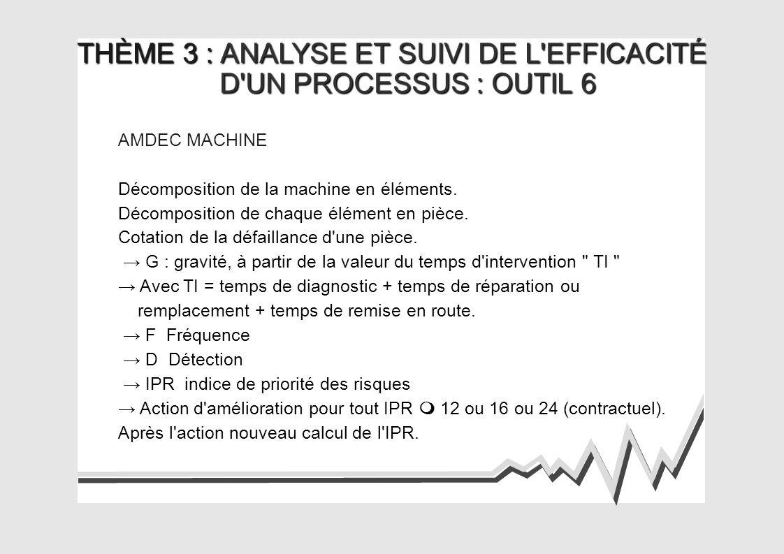 THÈME 3 : ANALYSE ET SUIVI DE L EFFICACITÉ D UN PROCESSUS : OUTIL 6 D UN PROCESSUS : OUTIL 6 AMDEC MACHINE Décomposition de la machine en éléments.