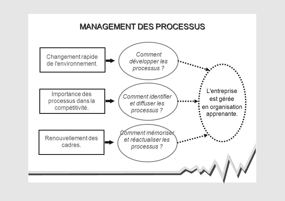 MANAGEMENT DES PROCESSUS L entreprise est gérée en organisation apprenante.