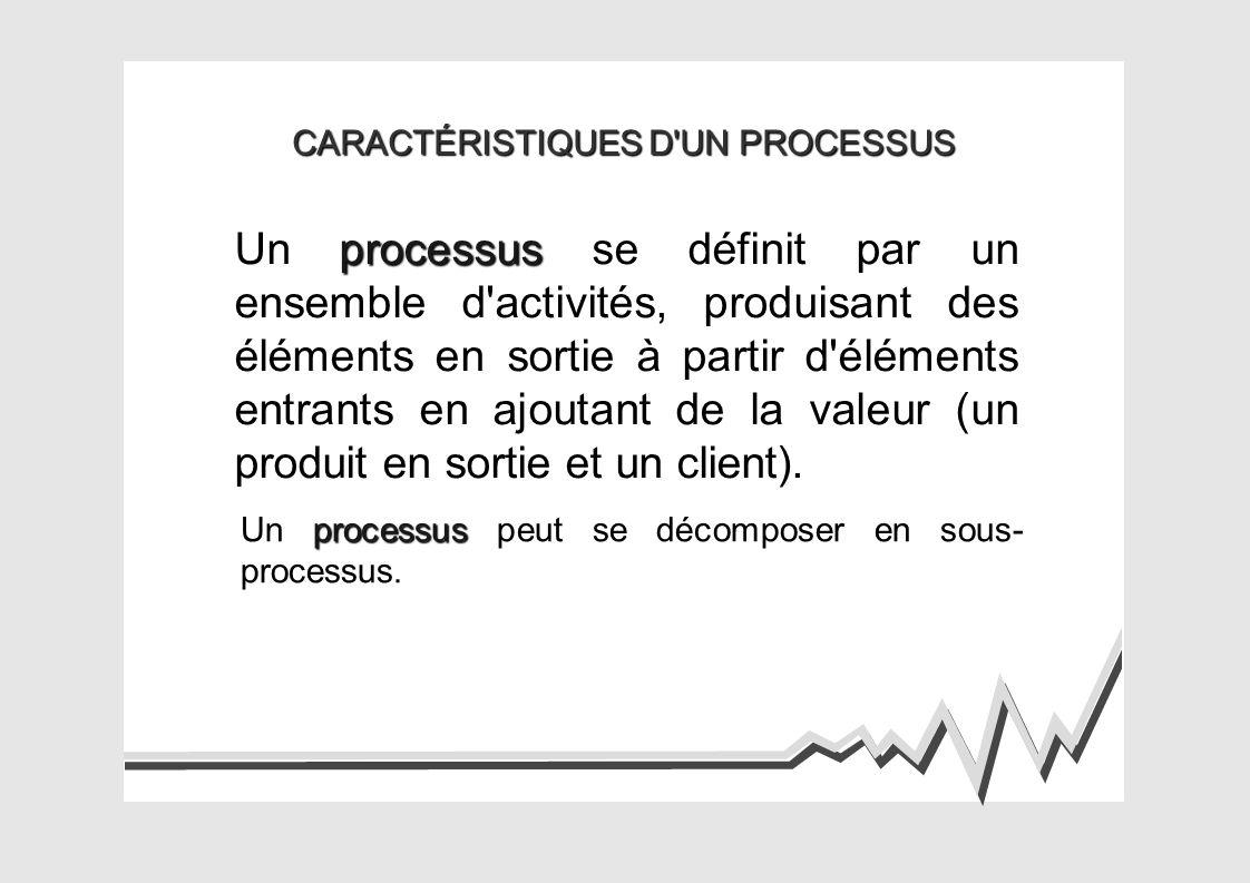 CARACTÉRISTIQUES D UN PROCESSUS processus Un processus se définit par un ensemble d activités, produisant des éléments en sortie à partir d éléments entrants en ajoutant de la valeur (un produit en sortie et un client).