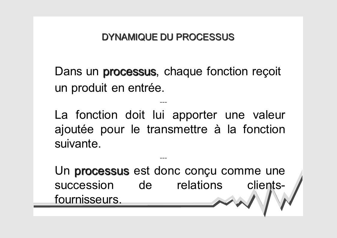 DYNAMIQUE DU PROCESSUS processus Dans un processus, chaque fonction reçoit un produit en entrée.