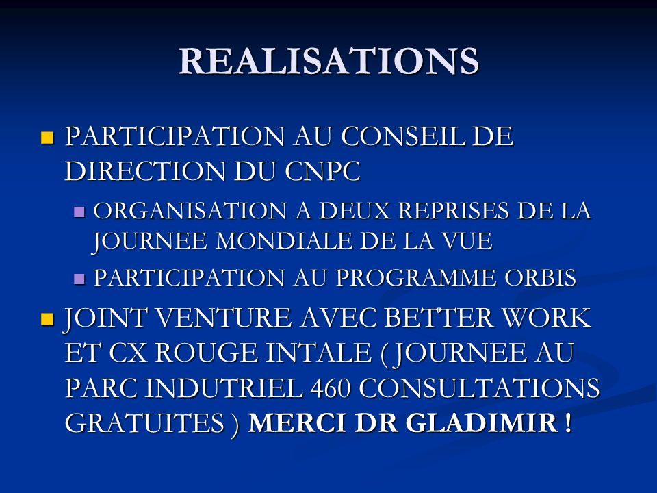 REALISATIONS PARTICIPATION AU CONSEIL DE DIRECTION DU CNPC PARTICIPATION AU CONSEIL DE DIRECTION DU CNPC ORGANISATION A DEUX REPRISES DE LA JOURNEE MONDIALE DE LA VUE ORGANISATION A DEUX REPRISES DE LA JOURNEE MONDIALE DE LA VUE PARTICIPATION AU PROGRAMME ORBIS PARTICIPATION AU PROGRAMME ORBIS JOINT VENTURE AVEC BETTER WORK ET CX ROUGE INTALE ( JOURNEE AU PARC INDUTRIEL 460 CONSULTATIONS GRATUITES ) MERCI DR GLADIMIR .