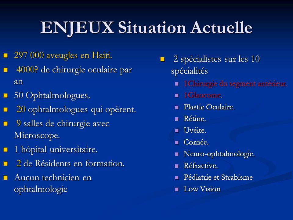 ENJEUX Situation Actuelle 297 000 aveugles en Haiti.