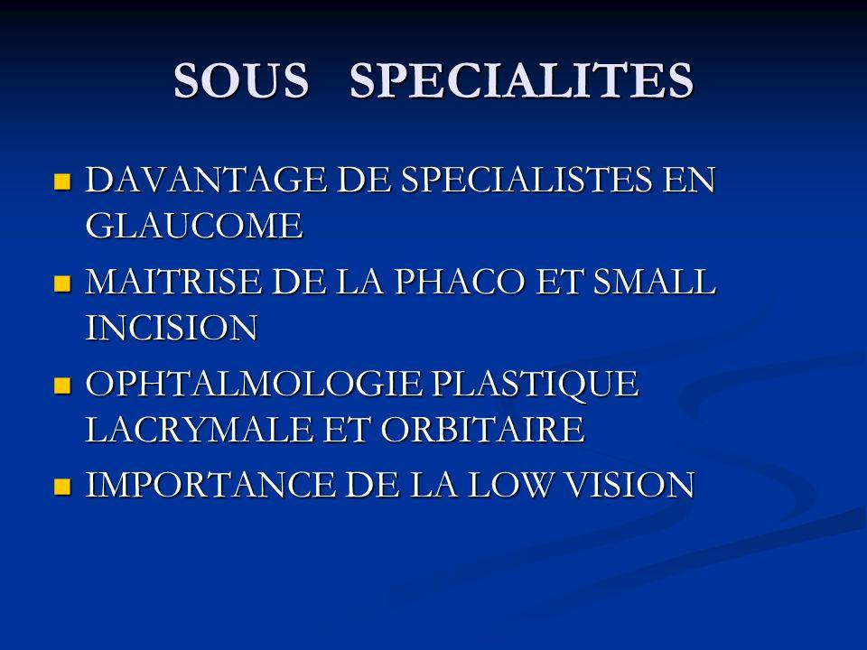 SOUS SPECIALITES DAVANTAGE DE SPECIALISTES EN GLAUCOME DAVANTAGE DE SPECIALISTES EN GLAUCOME MAITRISE DE LA PHACO ET SMALL INCISION MAITRISE DE LA PHACO ET SMALL INCISION OPHTALMOLOGIE PLASTIQUE LACRYMALE ET ORBITAIRE OPHTALMOLOGIE PLASTIQUE LACRYMALE ET ORBITAIRE IMPORTANCE DE LA LOW VISION IMPORTANCE DE LA LOW VISION