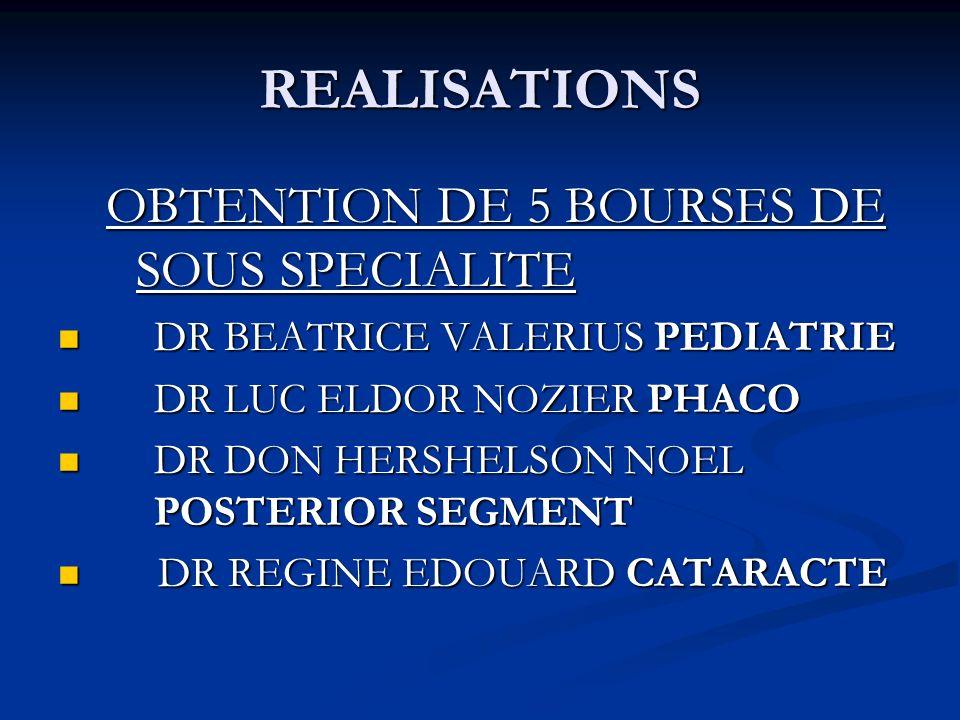 REALISATIONS OBTENTION DE 5 BOURSES DE SOUS SPECIALITE DR BEATRICE VALERIUS PEDIATRIE DR BEATRICE VALERIUS PEDIATRIE DR LUC ELDOR NOZIER PHACO DR LUC ELDOR NOZIER PHACO DR DON HERSHELSON NOEL POSTERIOR SEGMENT DR DON HERSHELSON NOEL POSTERIOR SEGMENT DR REGINE EDOUARD CATARACTE DR REGINE EDOUARD CATARACTE