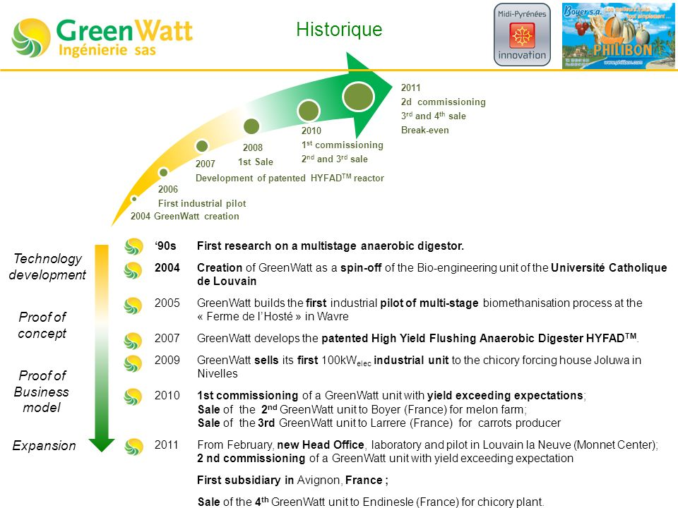 Historique 2004 GreenWatt creation 2006 First industrial pilot 2007 Development of patented HYFAD TM reactor 2008 1st Sale 2010 1 st commissioning 2 n