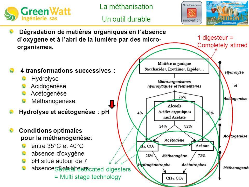 Dégradation de matières organiques en labsence doxygène et à labri de la lumière par des micro- organismes.