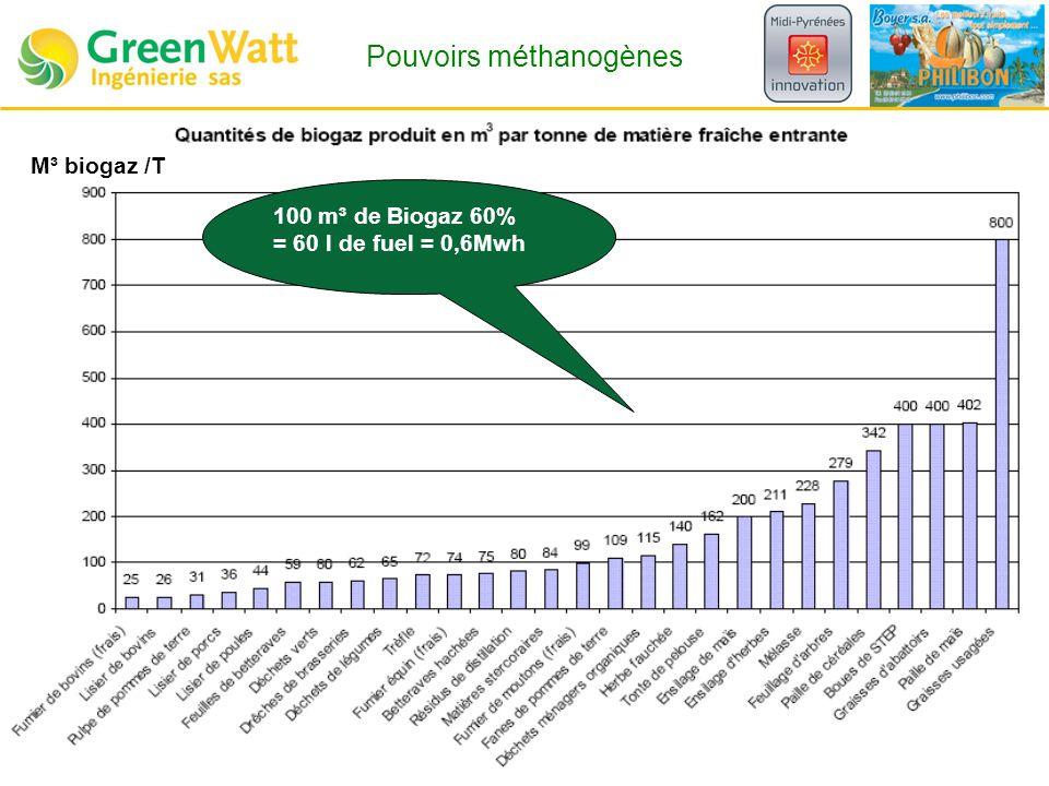 M³ biogaz /T 100 m³ de Biogaz 60% = 60 l de fuel = 0,6Mwh Pouvoirs méthanogènes