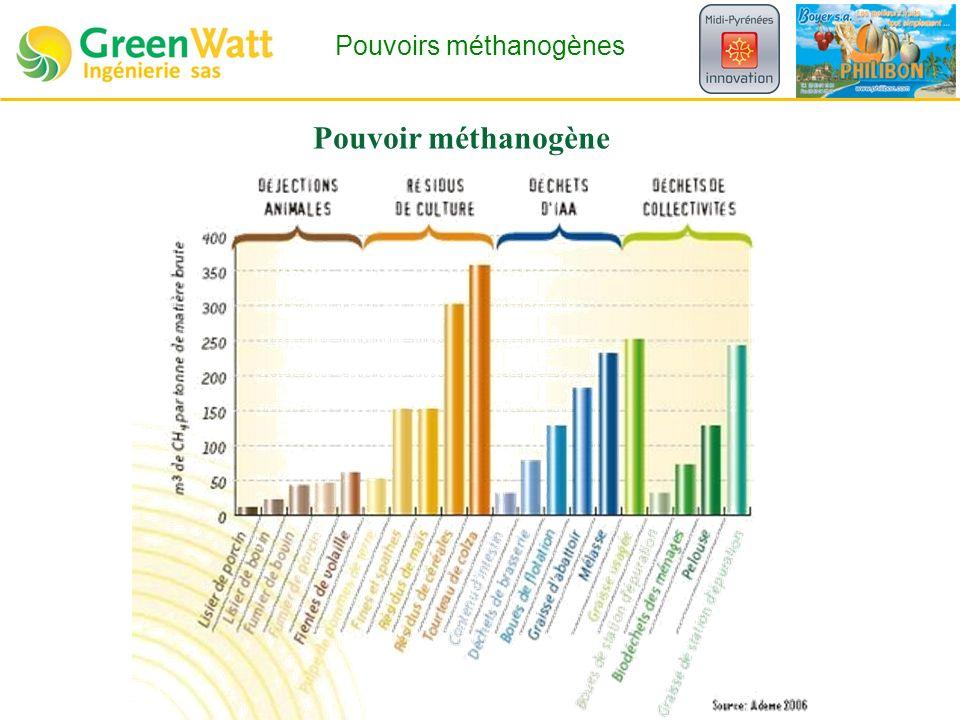 Pouvoir méthanogène Pouvoirs méthanogènes