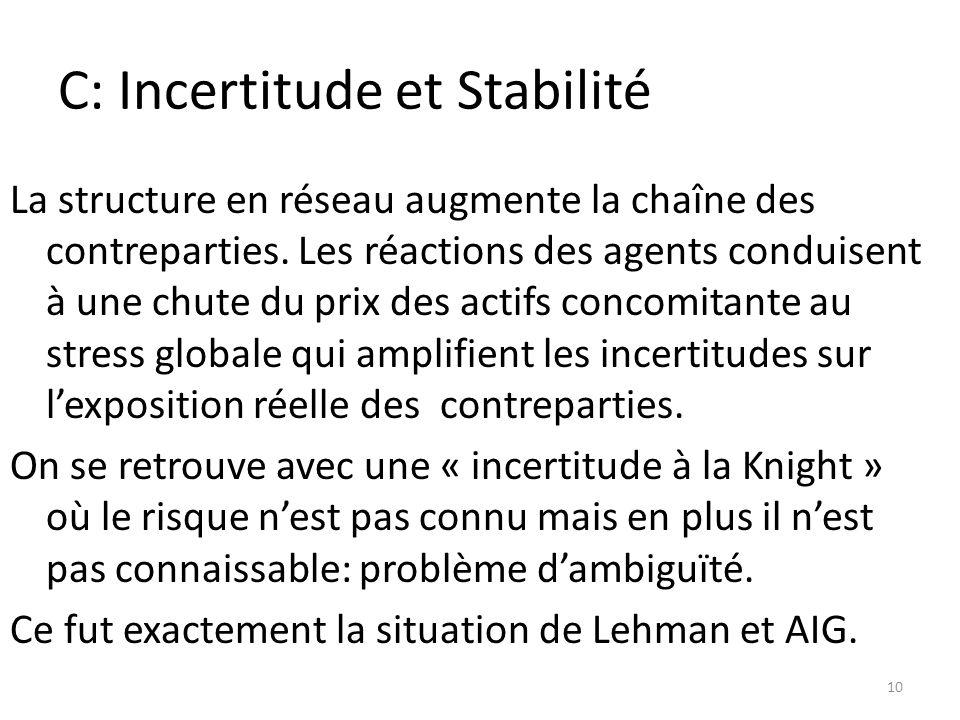 C: Incertitude et Stabilité La structure en réseau augmente la chaîne des contreparties.