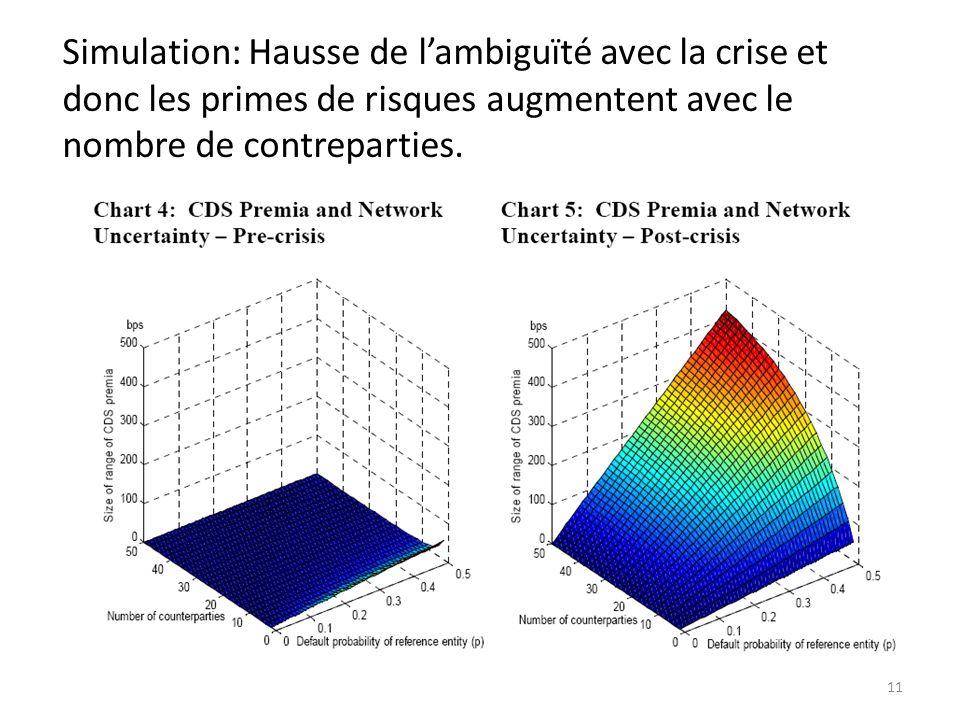 Simulation: Hausse de lambiguïté avec la crise et donc les primes de risques augmentent avec le nombre de contreparties.