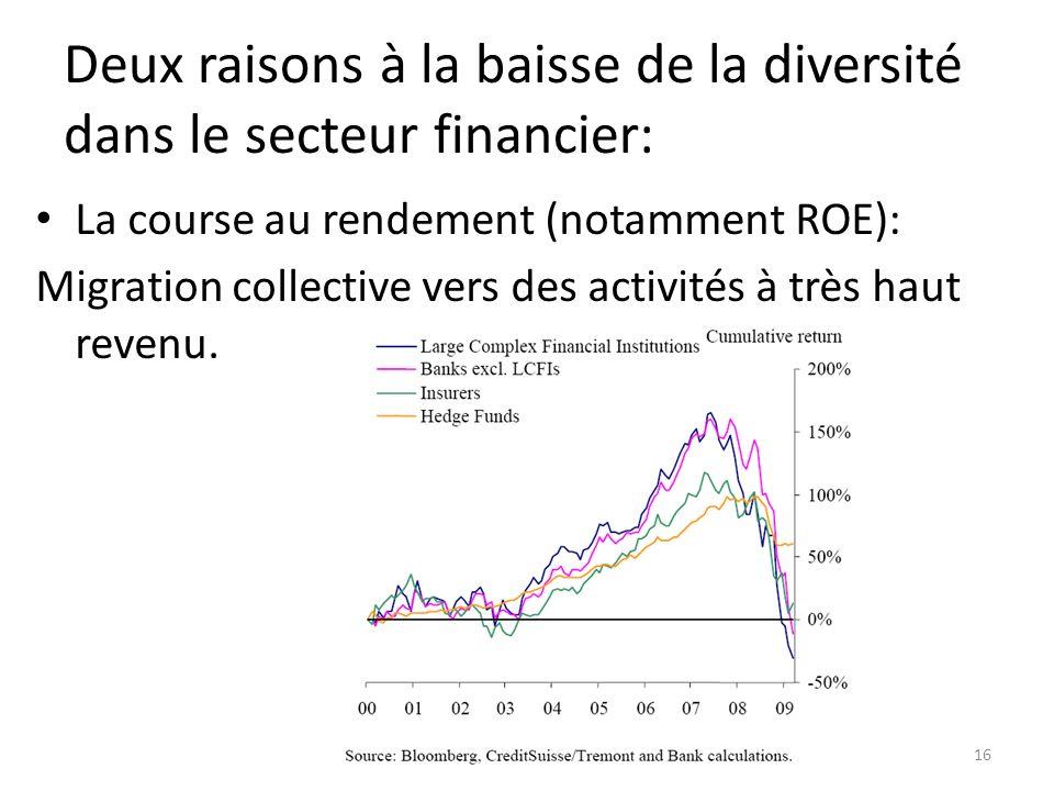 Deux raisons à la baisse de la diversité dans le secteur financier: La course au rendement (notamment ROE): Migration collective vers des activités à très haut revenu.