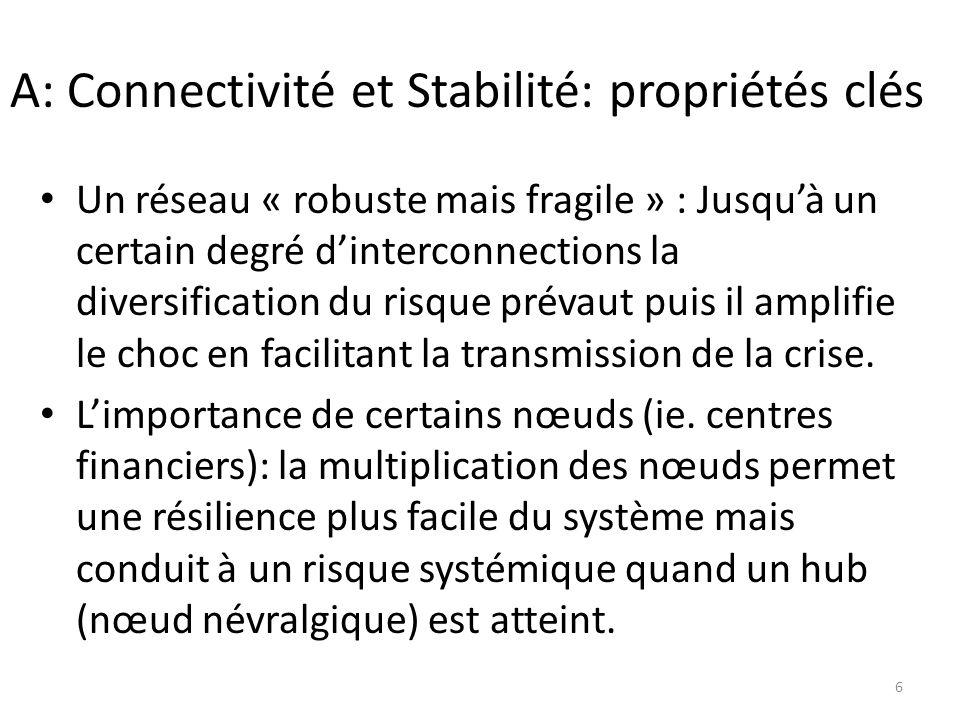 A: Connectivité et Stabilité: propriétés clés Un réseau « robuste mais fragile » : Jusquà un certain degré dinterconnections la diversification du risque prévaut puis il amplifie le choc en facilitant la transmission de la crise.