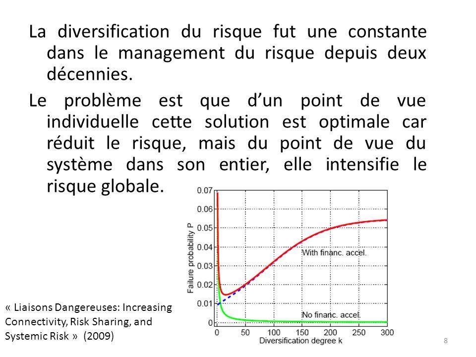 La diversification du risque fut une constante dans le management du risque depuis deux décennies.