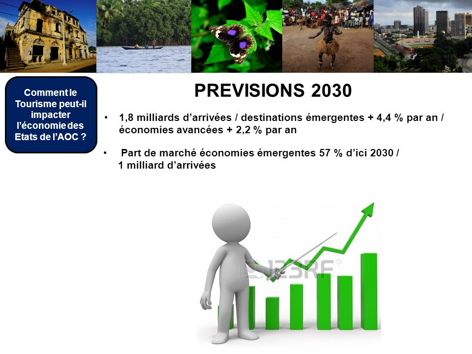 PREVISIONS 2030 Part de marché économies émergentes 57 % dici 2030 / 1 milliard darrivées 1,8 milliards darrivées / destinations émergentes + 4,4 % par an / économies avancées + 2,2 % par an Comment le Tourisme peut-il impacter léconomie des Etats de lAOC