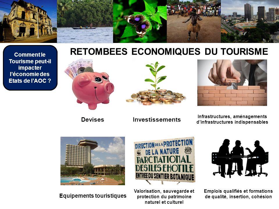 RETOMBEES ECONOMIQUES DU TOURISME Devises Investissements Infrastructures, aménagements dinfrastructures indispensables Emplois qualifiés et formation