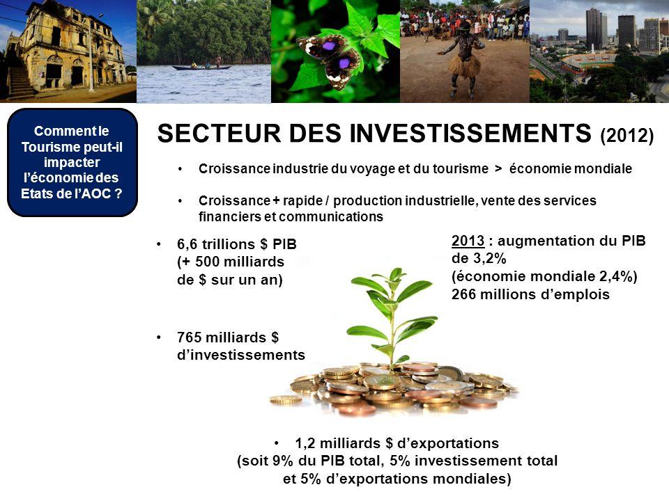 1,2 milliards $ dexportations (soit 9% du PIB total, 5% investissement total et 5% dexportations mondiales) SECTEUR DES INVESTISSEMENTS (2012) Croissance industrie du voyage et du tourisme > économie mondiale Croissance + rapide / production industrielle, vente des services financiers et communications 6,6 trillions $ PIB (+ 500 milliards de $ sur un an) 765 milliards $ dinvestissements 2013 : augmentation du PIB de 3,2% (économie mondiale 2,4%) 266 millions demplois Comment le Tourisme peut-il impacter léconomie des Etats de lAOC