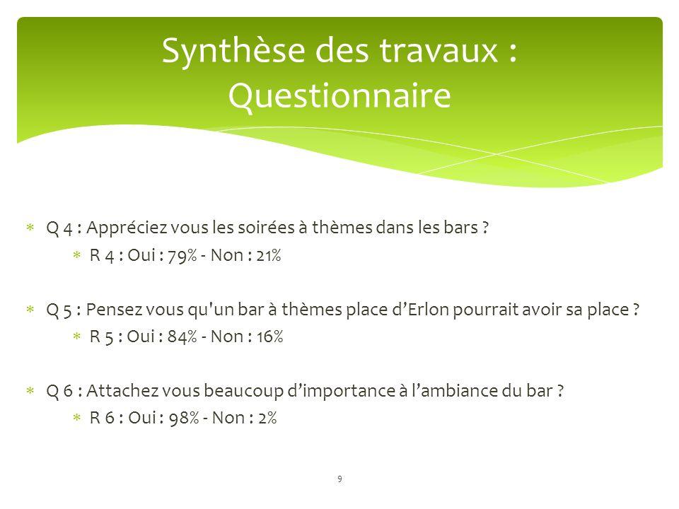 Q 7 : Si ce bar à thèmes voyait le jour, iriez vous y prendre un verre pour le découvrir .