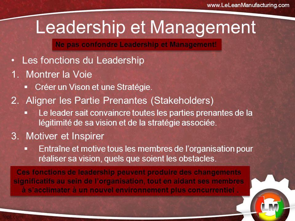 Leadership et Management Les fonctions du Leadership 1.Montrer la Voie Créer un Vison et une Stratégie.